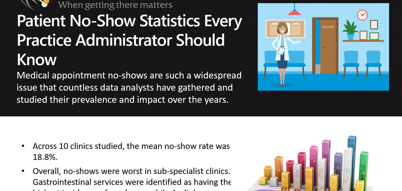 Patient No-Show Statistics Every Practice Administrator Should Know