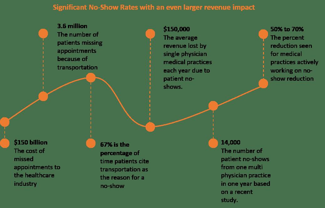 patient no-show statistics